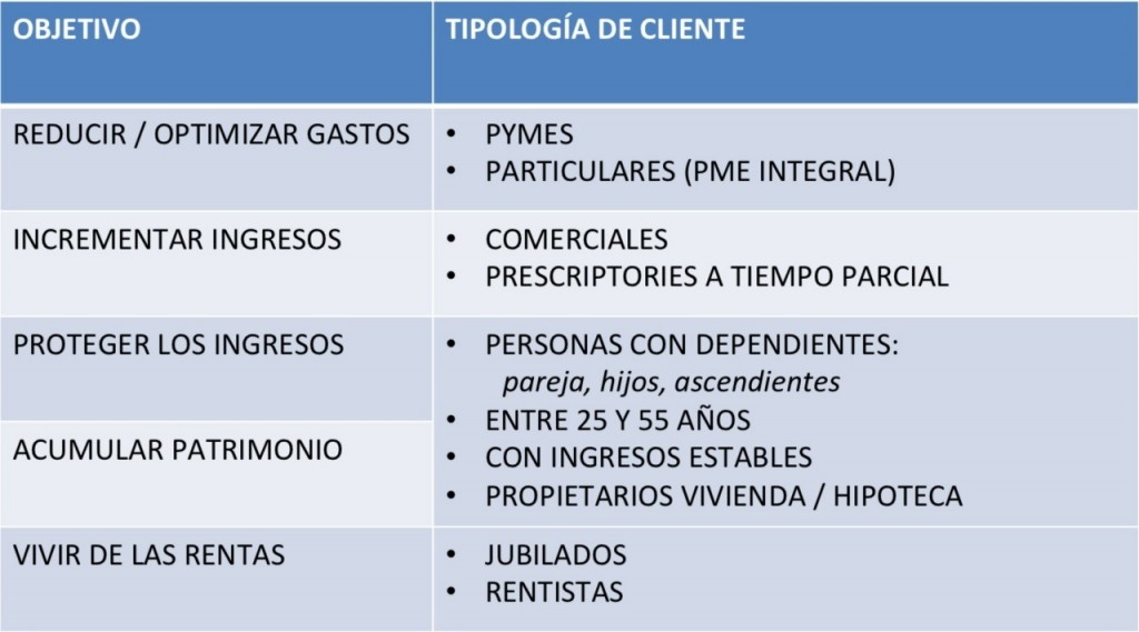 tipologia-clientes-itsmymoney